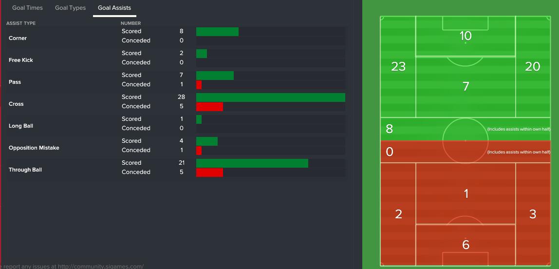 goal-assists