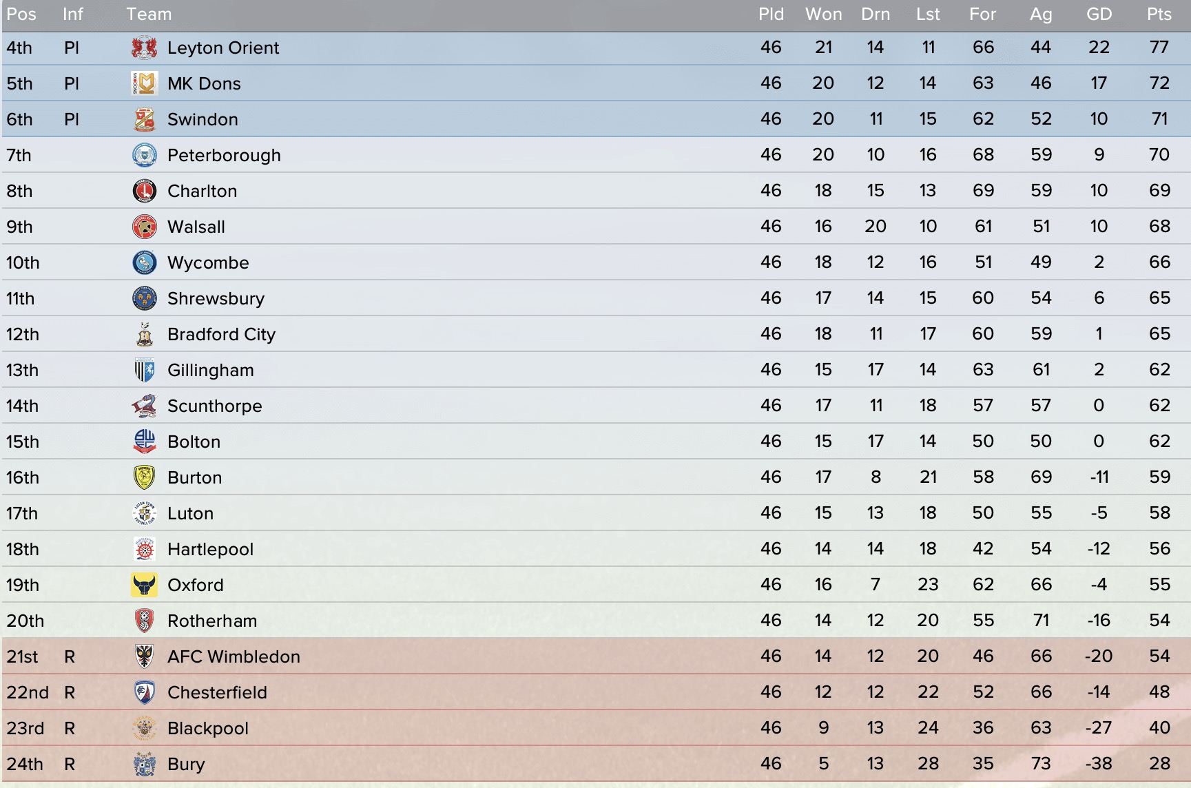English first division league table wigan part 11 top for 11 division table