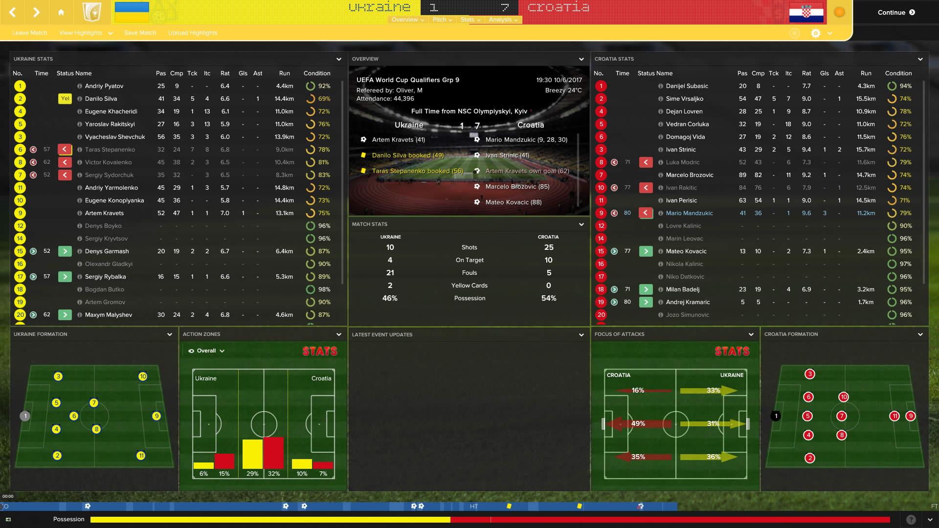 Tempo Tactics: 5-3-2 Ćiro's Croatia | The Higher Tempo Press